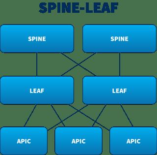 Spine-Leaf