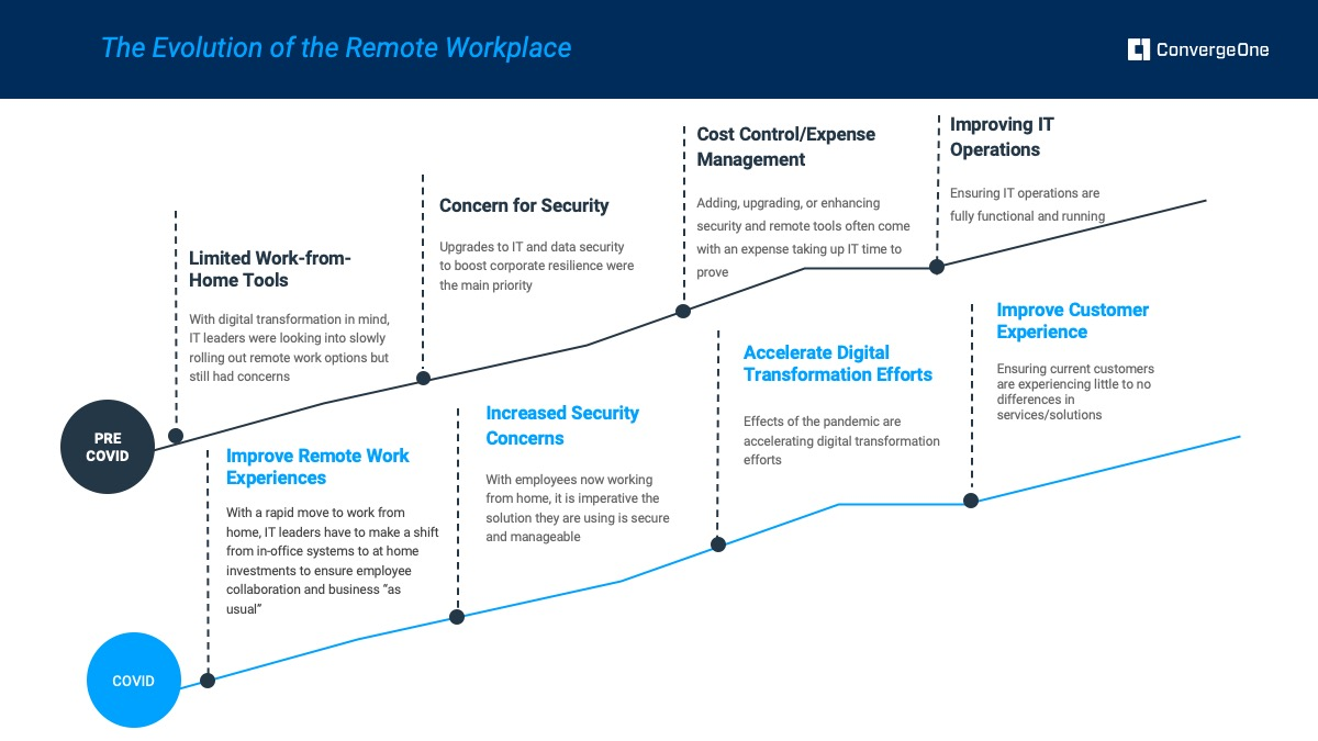 The Evolution of the Remote Workplace